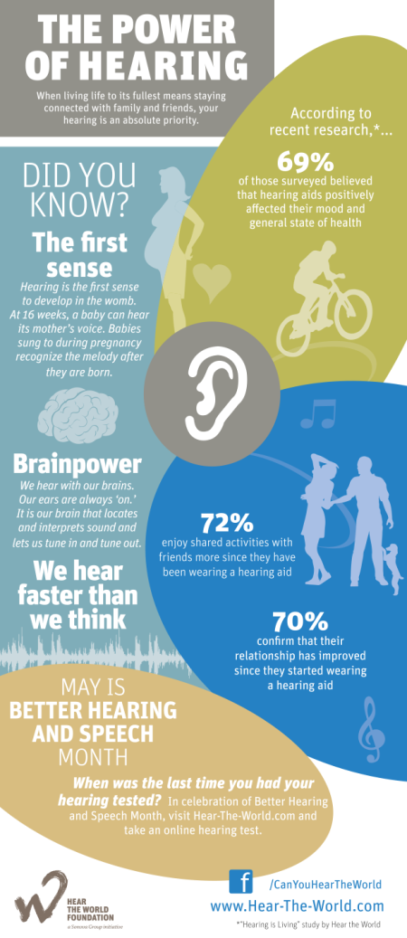 Better Hearing and Speech Month 2016