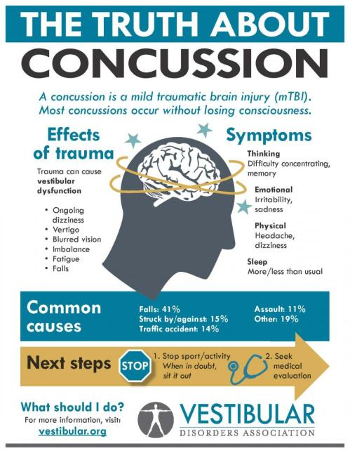 Concussion VEDA infographic